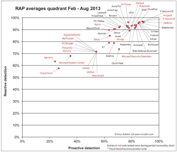 RAP-quadrant-Feb-Aug13-1200